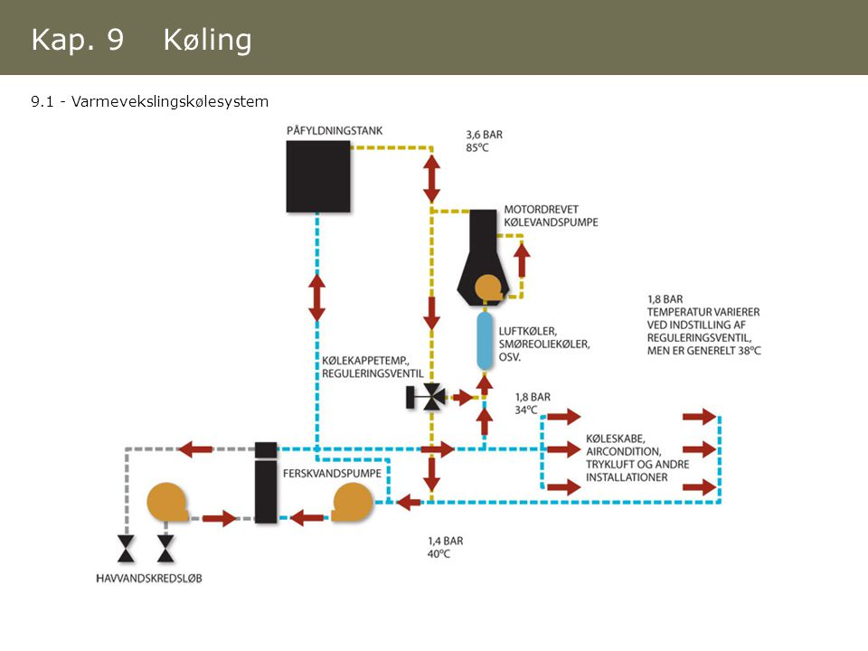 Kap. 9 Køling 9.1 - Varmevekslingskølesystem