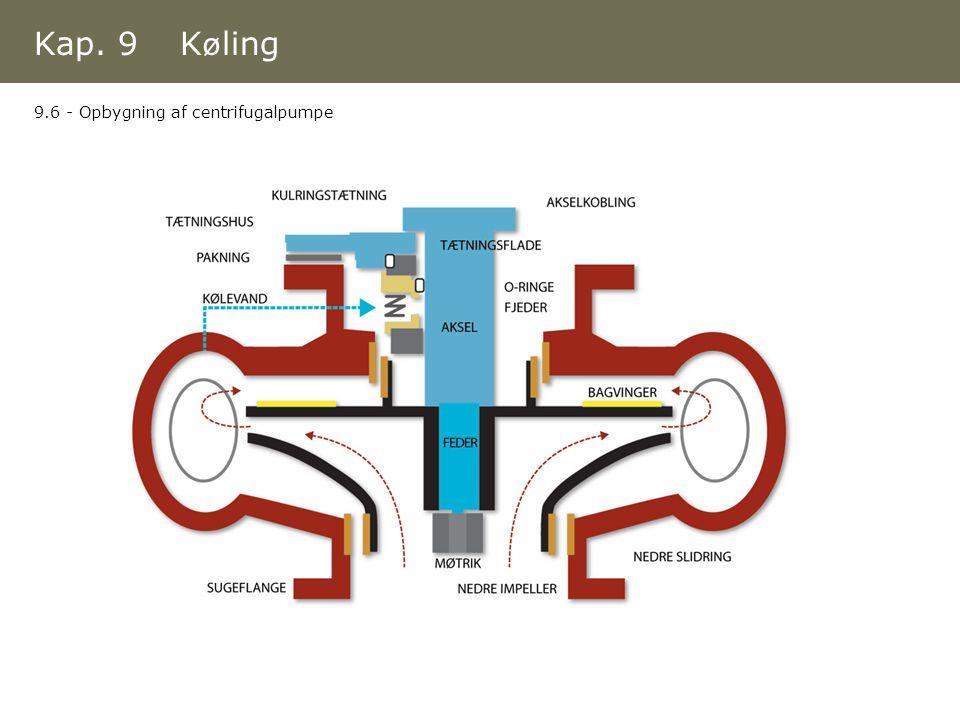 Kap. 9 Køling 9.6 - Opbygning af centrifugalpumpe