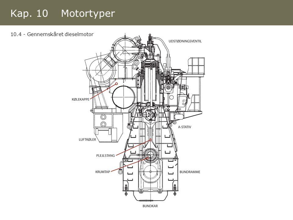 Kap. 10 Motortyper 10.4 - Gennemskåret dieselmotor