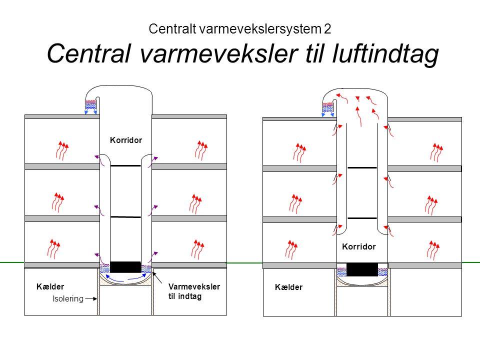 Centralt varmevekslersystem 2 Central varmeveksler til luftindtag
