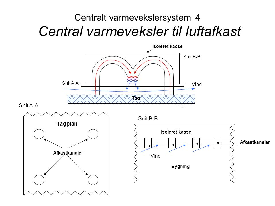Centralt varmevekslersystem 4 Central varmeveksler til luftafkast