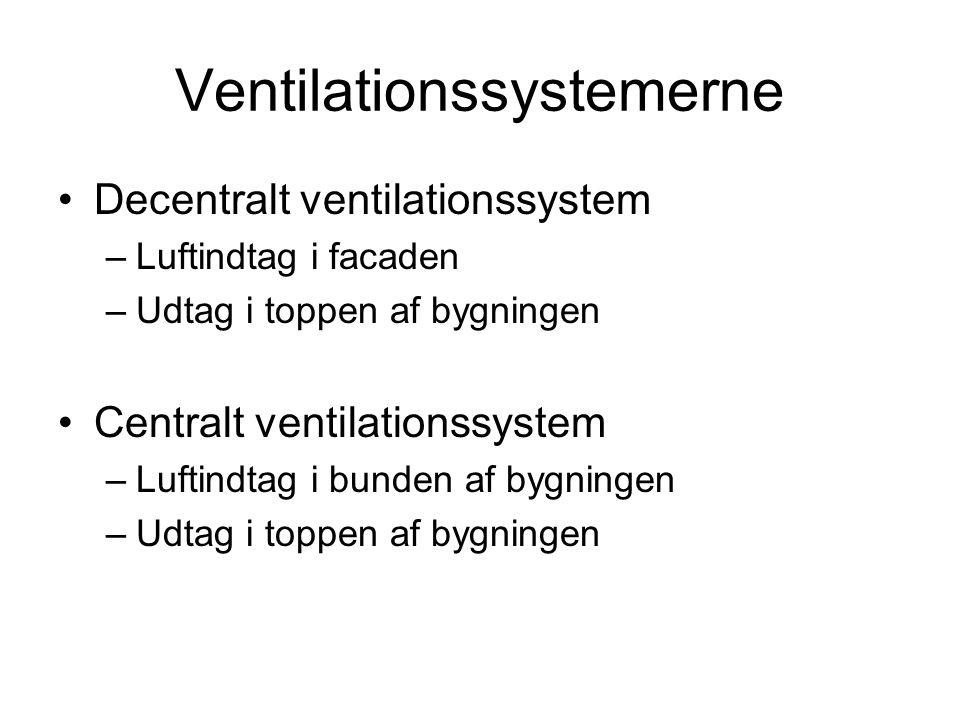 Ventilationssystemerne