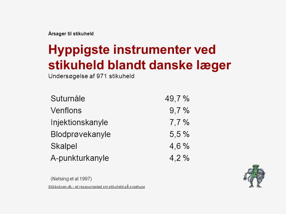 Årsager til stikuheld Hyppigste instrumenter ved stikuheld blandt danske læger Undersøgelse af 971 stikuheld.