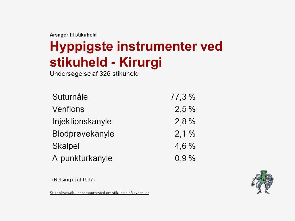 Årsager til stikuheld Hyppigste instrumenter ved stikuheld - Kirurgi Undersøgelse af 326 stikuheld.