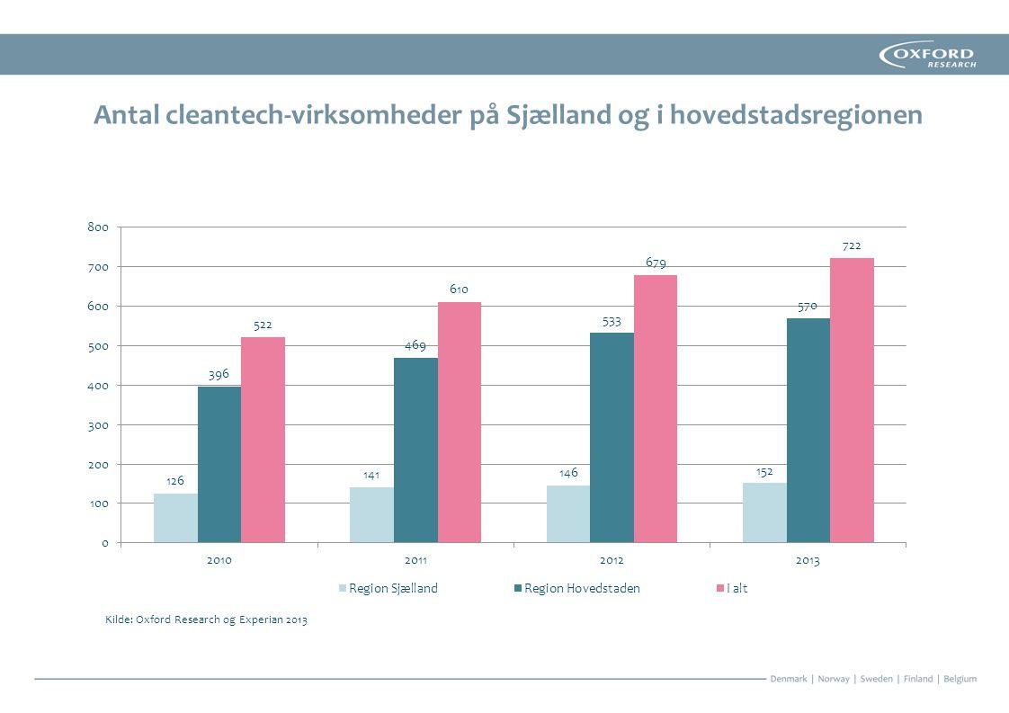 Antal cleantech-virksomheder på Sjælland og i hovedstadsregionen