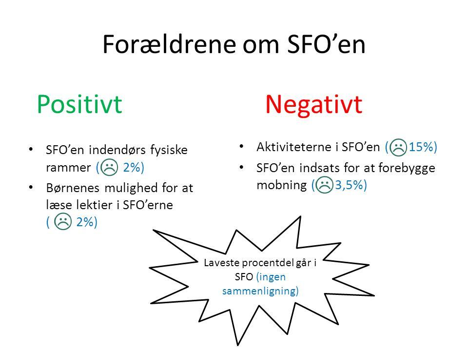 Laveste procentdel går i SFO (ingen sammenligning)
