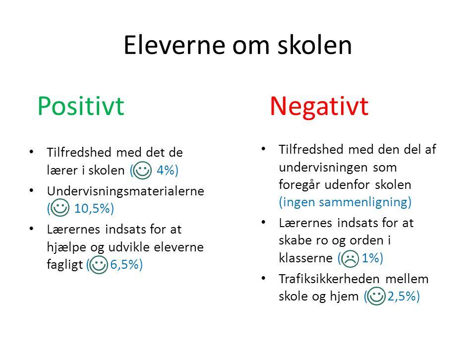 Eleverne om skolen Positivt Negativt