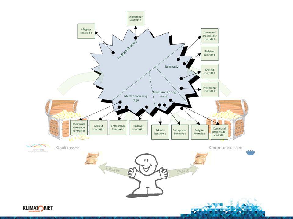 Hvordan laver man en kontraktfordeling med konsulenterne
