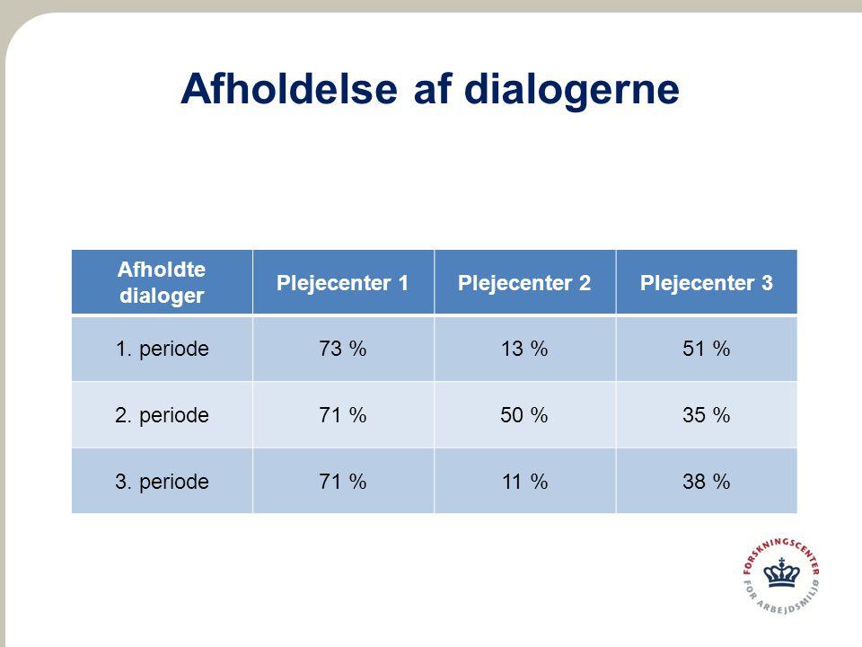 Afholdelse af dialogerne