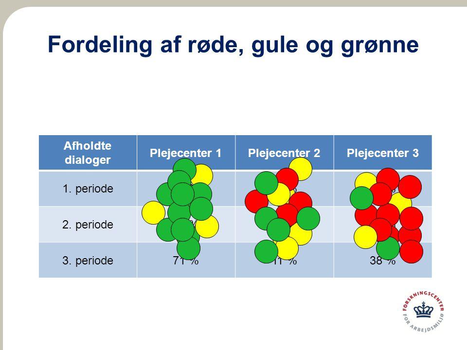 Fordeling af røde, gule og grønne