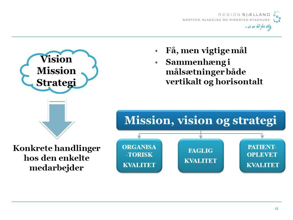 Mission, vision og strategi