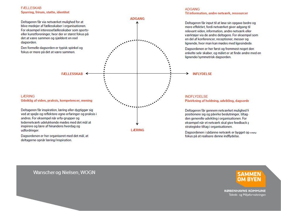 Designede netværk Wanscher og Nielsen, WOGN