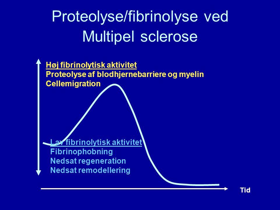 Proteolyse/fibrinolyse ved Multipel sclerose