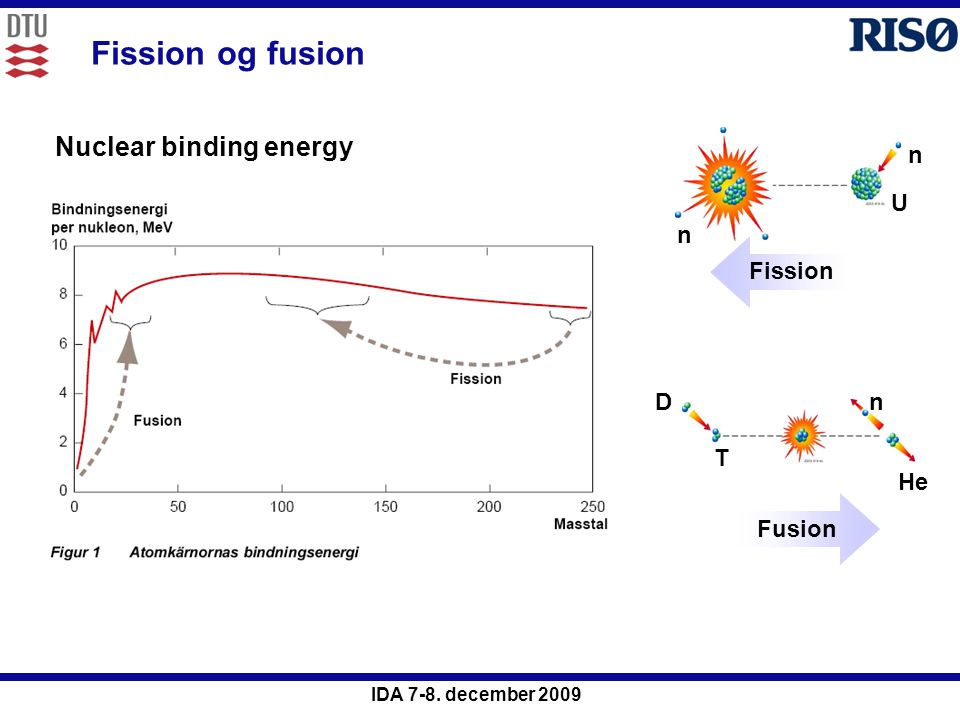 Fission og fusion Nuclear binding energy n U Fission D T He n Fusion