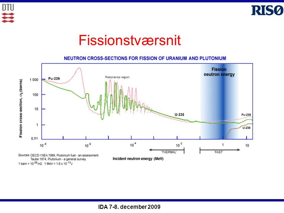 Fissionstværsnit