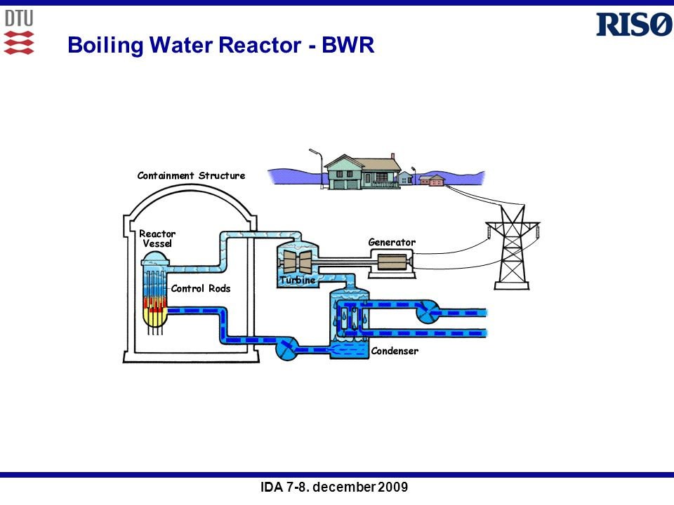 Boiling Water Reactor - BWR