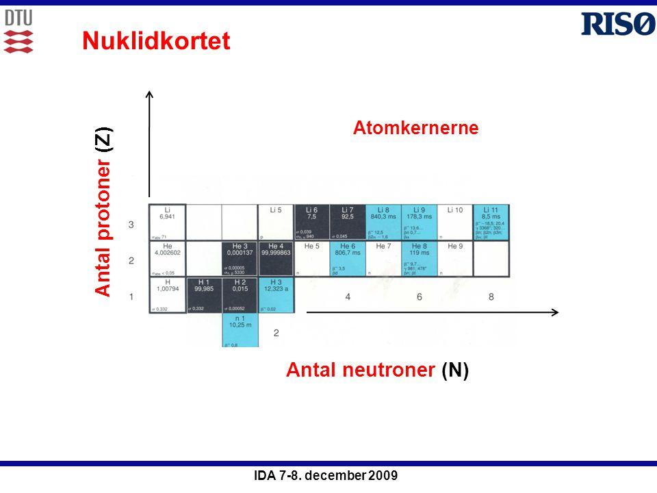 Nuklidkortet Atomkernerne Antal protoner (Z) Antal neutroner (N)