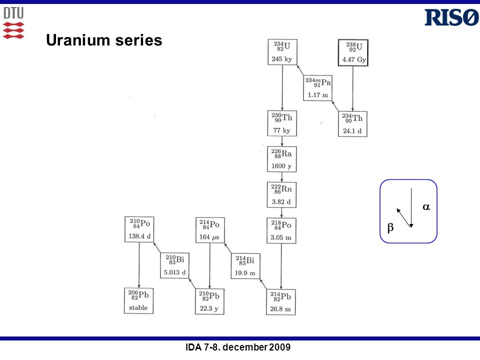 Uranium series a b