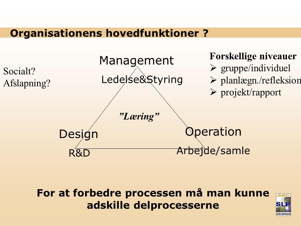 Organisationens hovedfunktioner