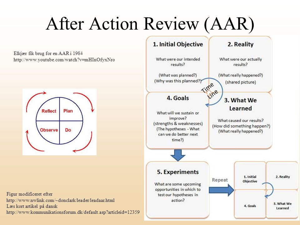 After Action Review (AAR)