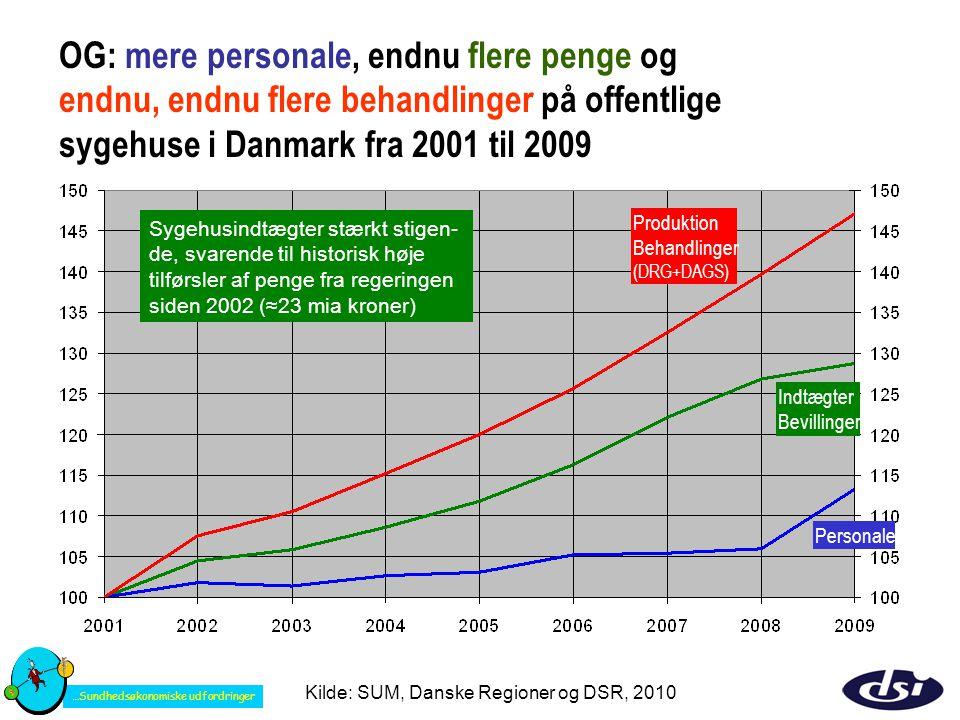 OG: mere personale, endnu flere penge og endnu, endnu flere behandlinger på offentlige sygehuse i Danmark fra 2001 til 2009