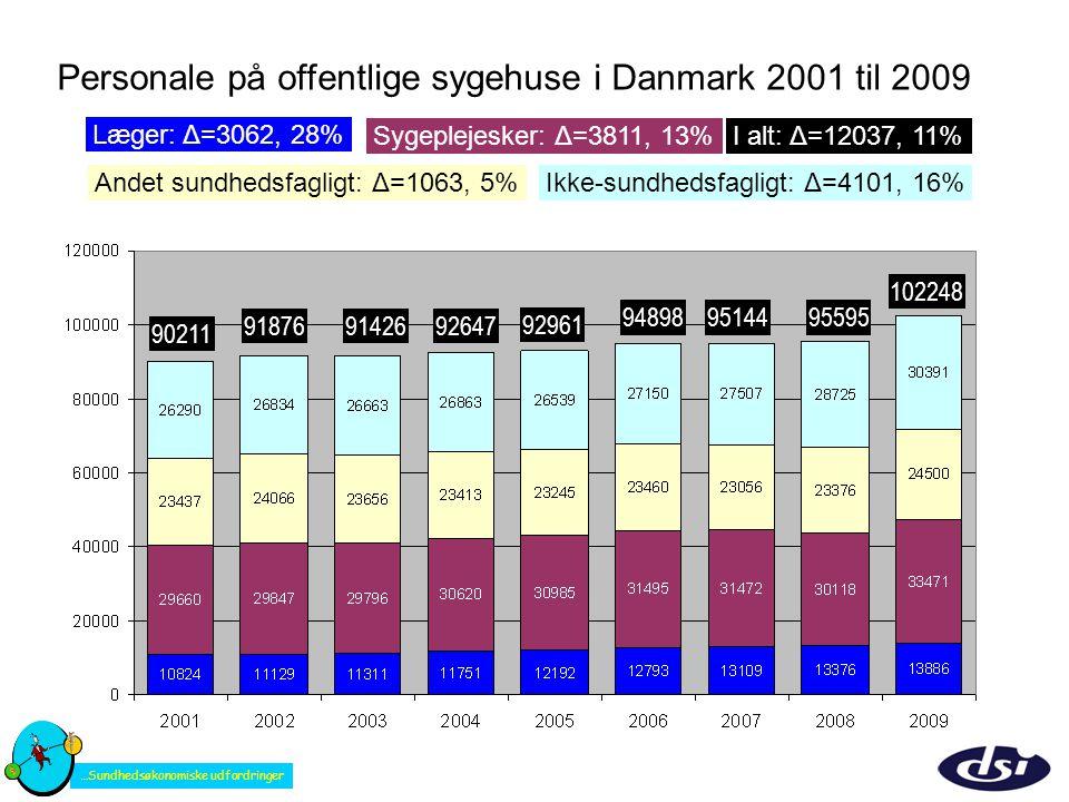 Personale på offentlige sygehuse i Danmark 2001 til 2009