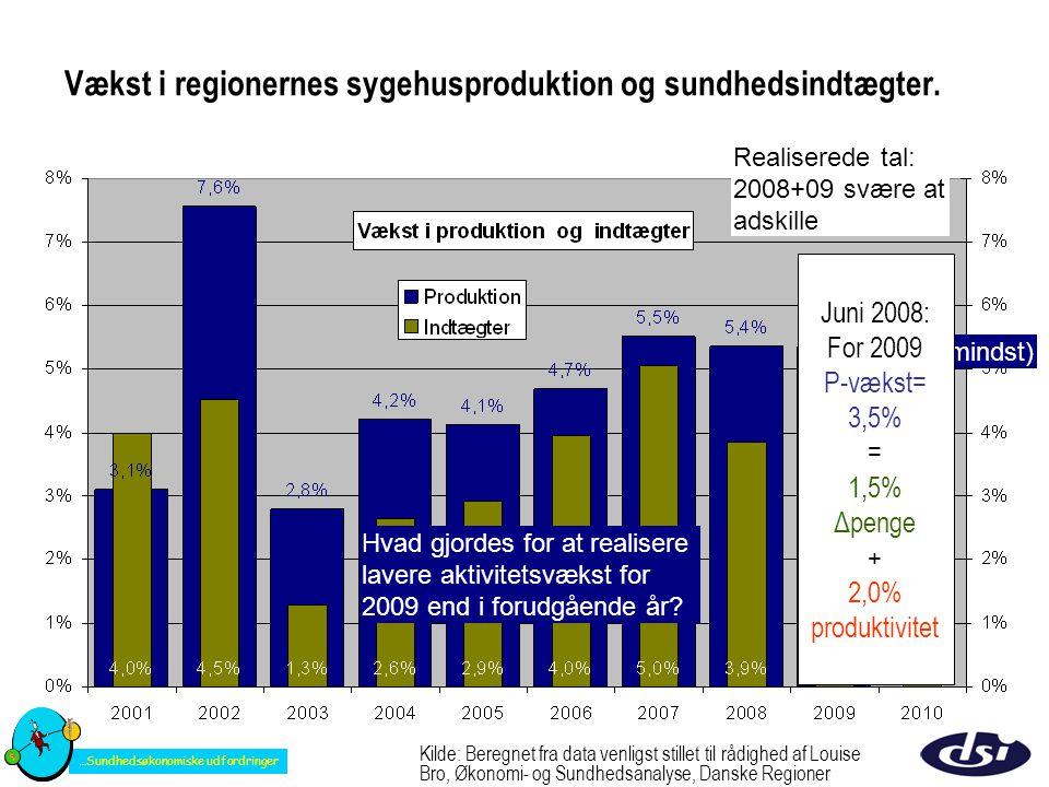 Vækst i regionernes sygehusproduktion og sundhedsindtægter.
