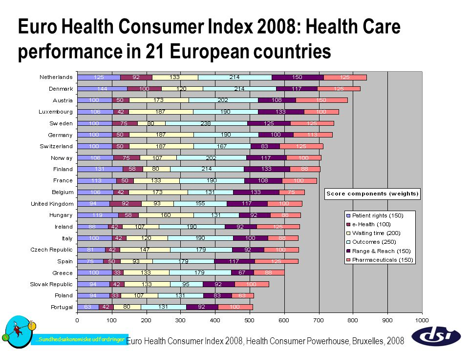 Euro Health Consumer Index 2008: Health Care performance in 21 European countries