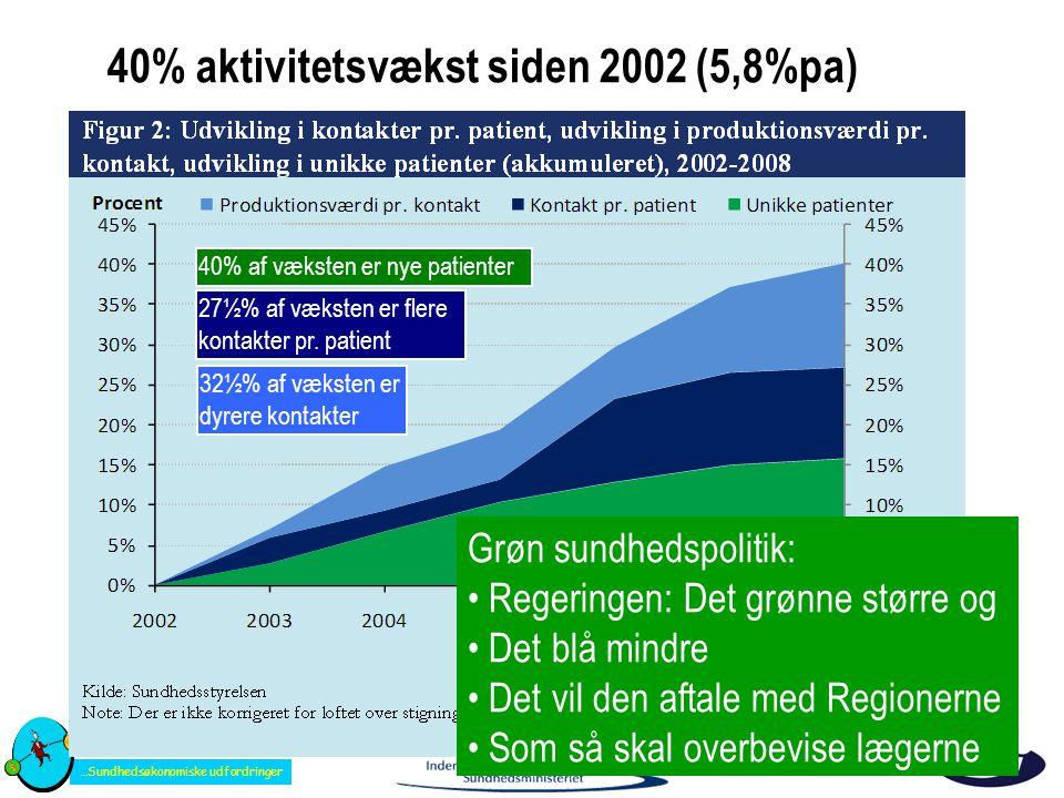 40% aktivitetsvækst siden 2002 (5,8%pa)