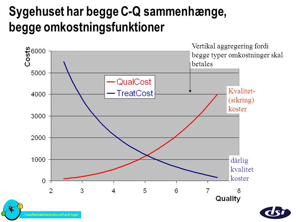 Sygehuset har begge C-Q sammenhænge, begge omkostningsfunktioner