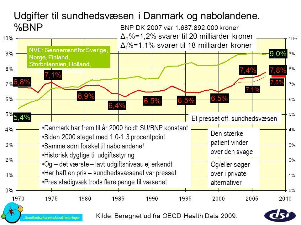 Udgifter til sundhedsvæsen i Danmark og nabolandene. %BNP