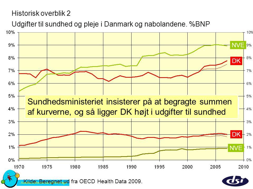 Historisk overblik 2 Udgifter til sundhed og pleje i Danmark og nabolandene. %BNP