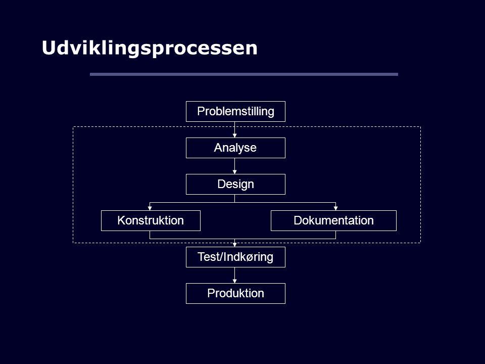 Udviklingsprocessen Problemstilling Analyse Design Konstruktion