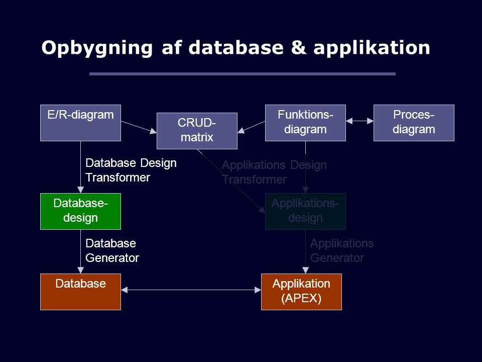 Opbygning af database & applikation