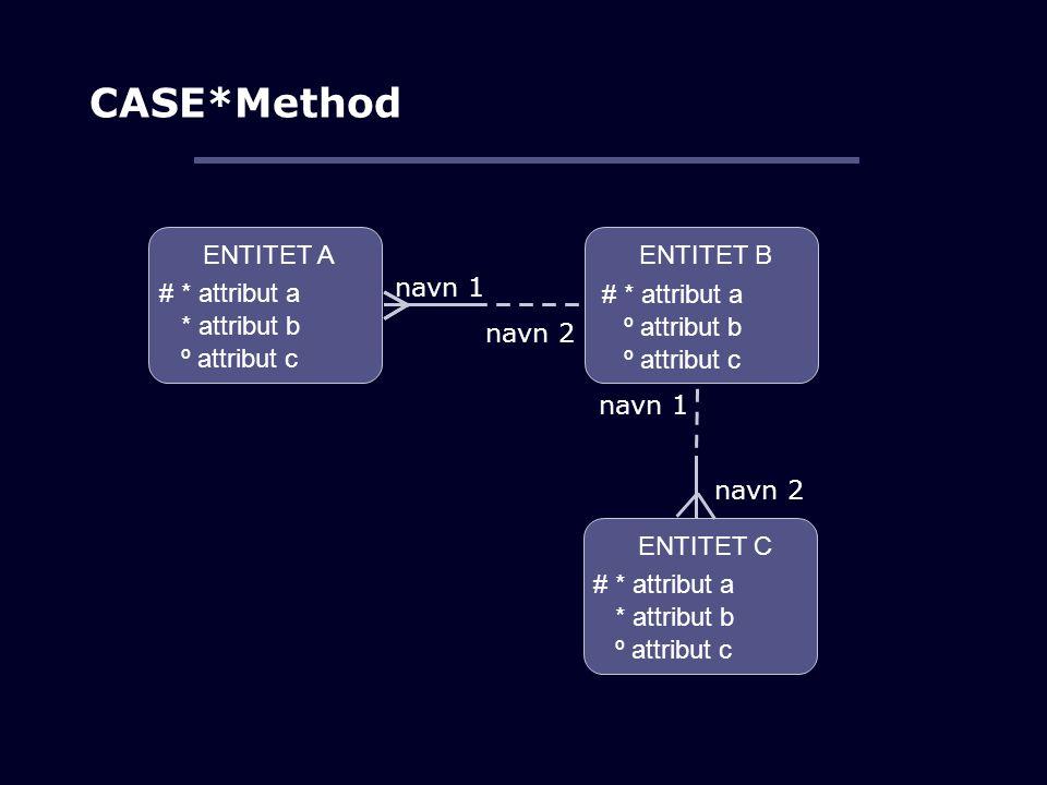 CASE*Method ENTITET A ENTITET B # * attribut a * attribut b