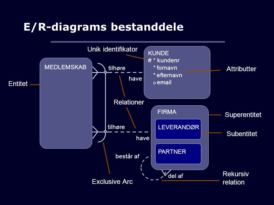 E/R-diagrams bestanddele