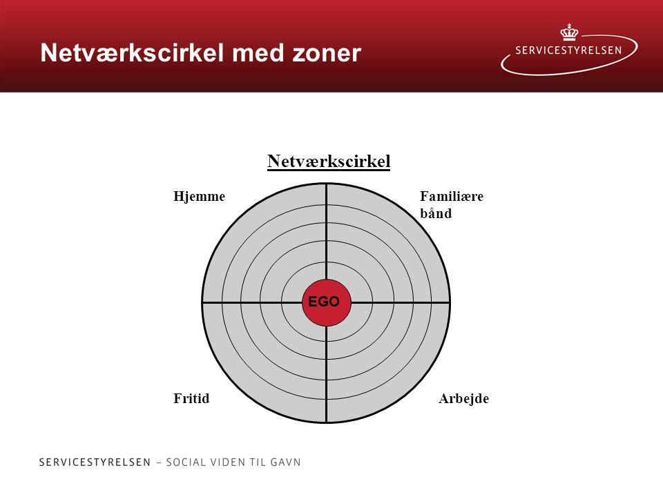 Netværkscirkel med zoner