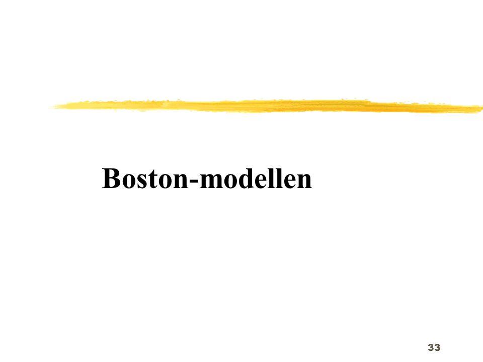 Boston-modellen