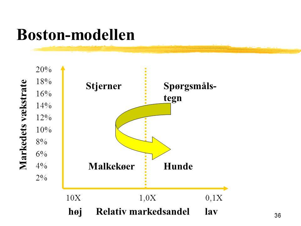 Boston-modellen Stjerner Spørgsmåls-tegn Markedets vækstrate Malkekøer