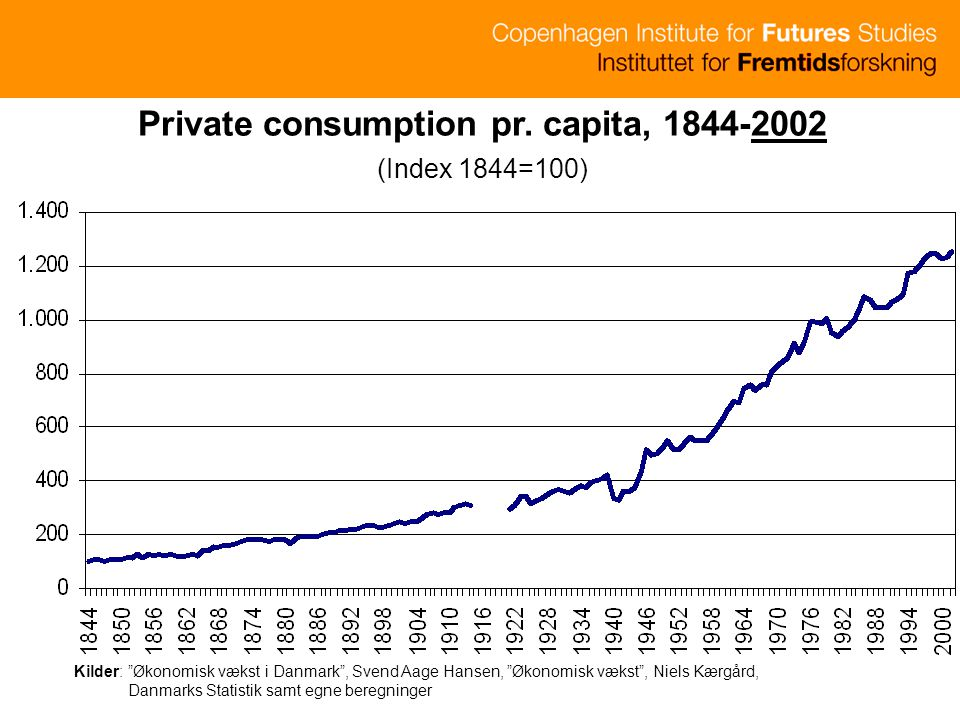 Private consumption pr. capita, 1844-2002