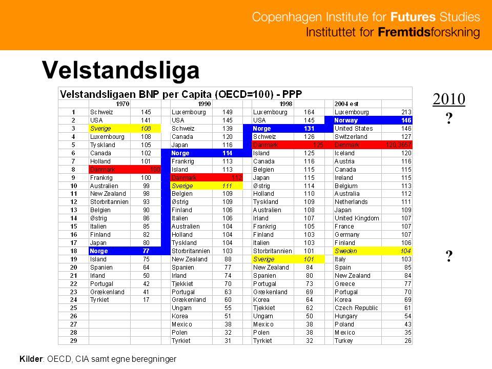 Velstandsliga 2010 Kilder: OECD, CIA samt egne beregninger