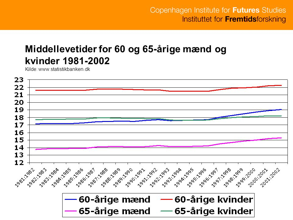Middellevetider for 60 og 65-årige mænd og kvinder 1981-2002 Kilde: www.statistikbanken.dk