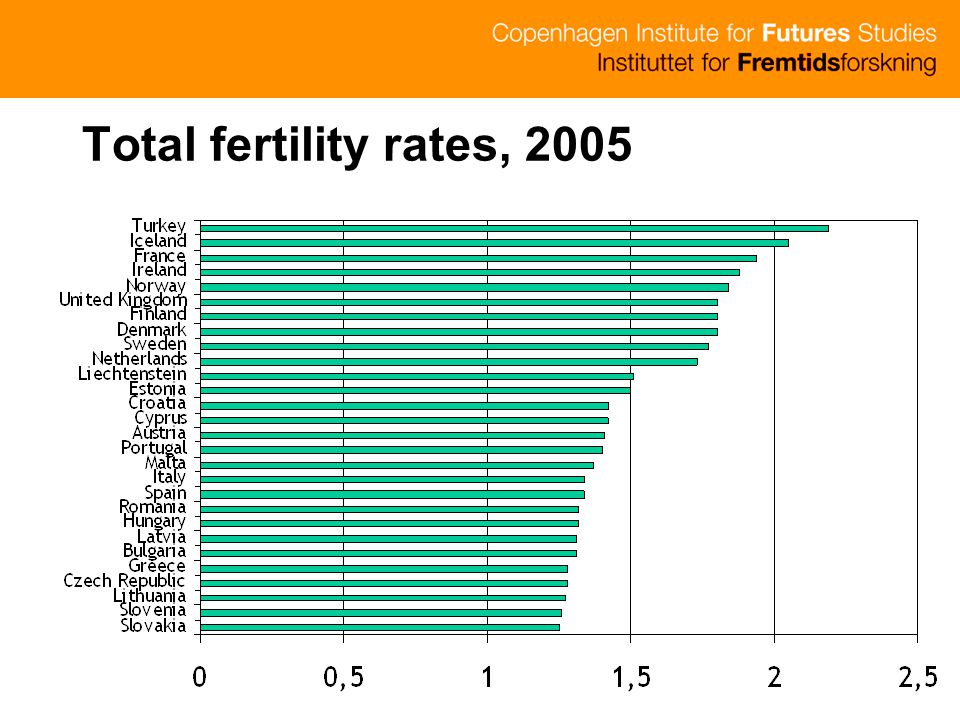 Total fertility rates, 2005