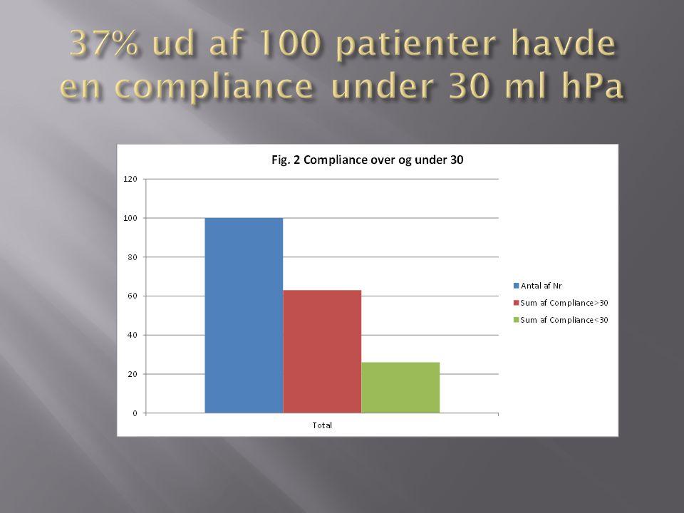 37% ud af 100 patienter havde en compliance under 30 ml hPa