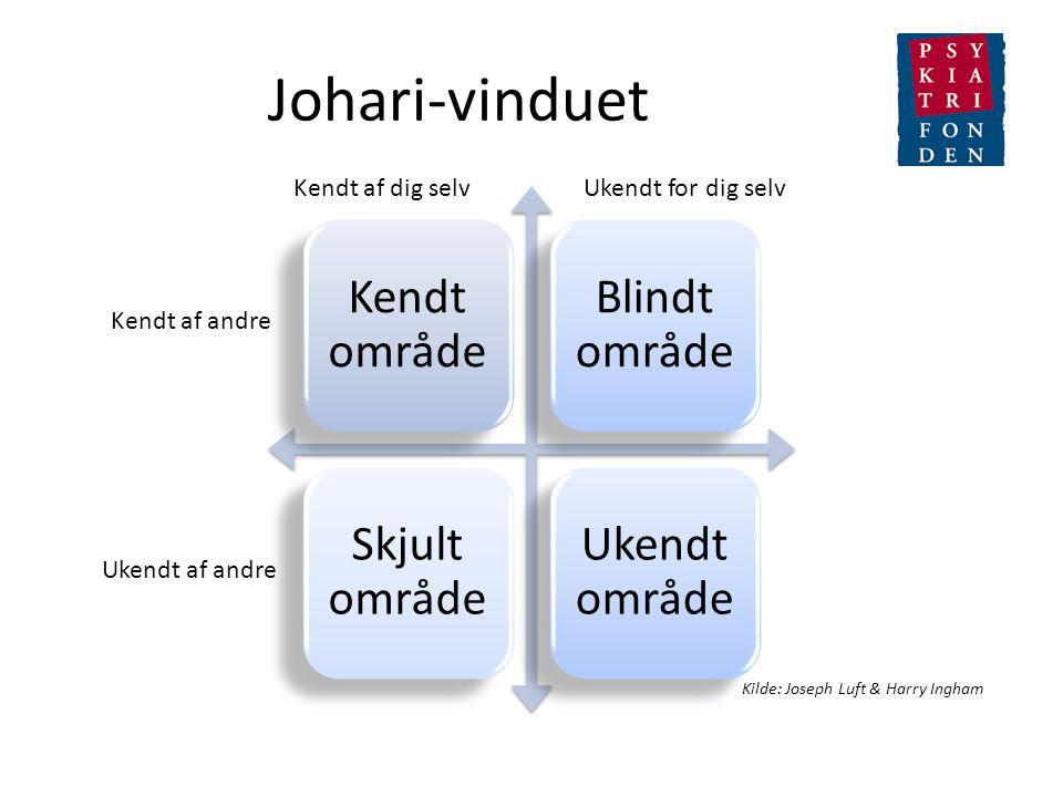 Johari-vinduet Kendt af dig selv Ukendt for dig selv Kendt af andre