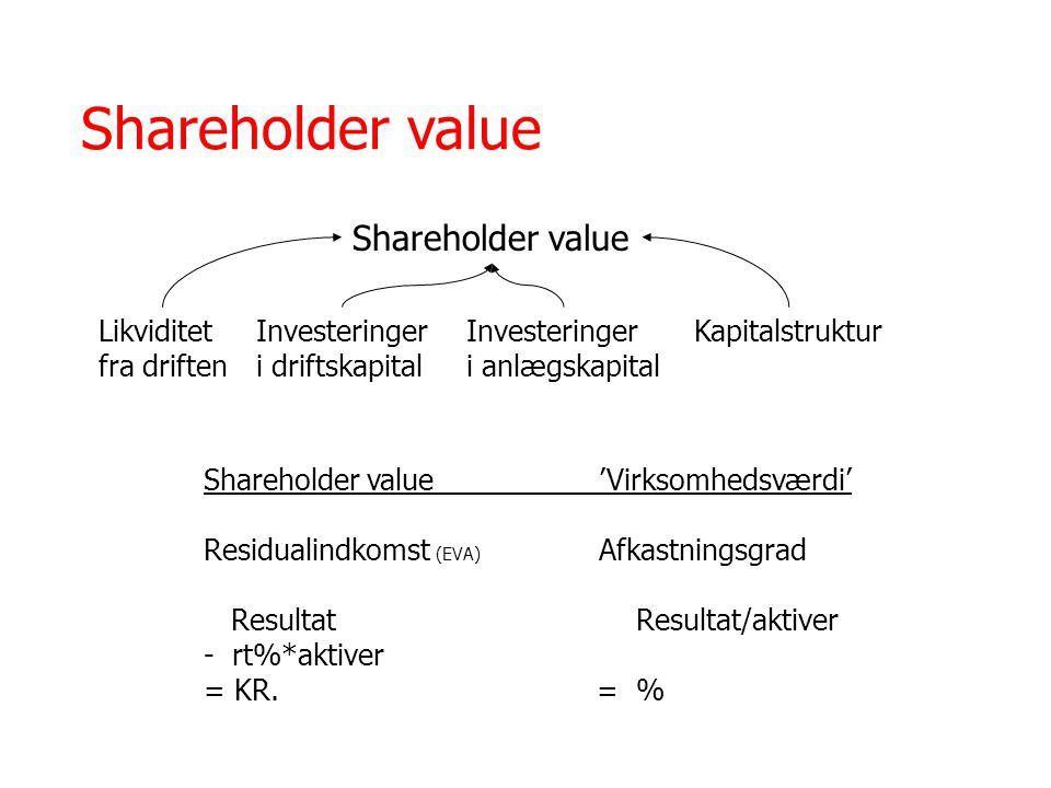 Shareholder value Shareholder value Likviditet fra driften