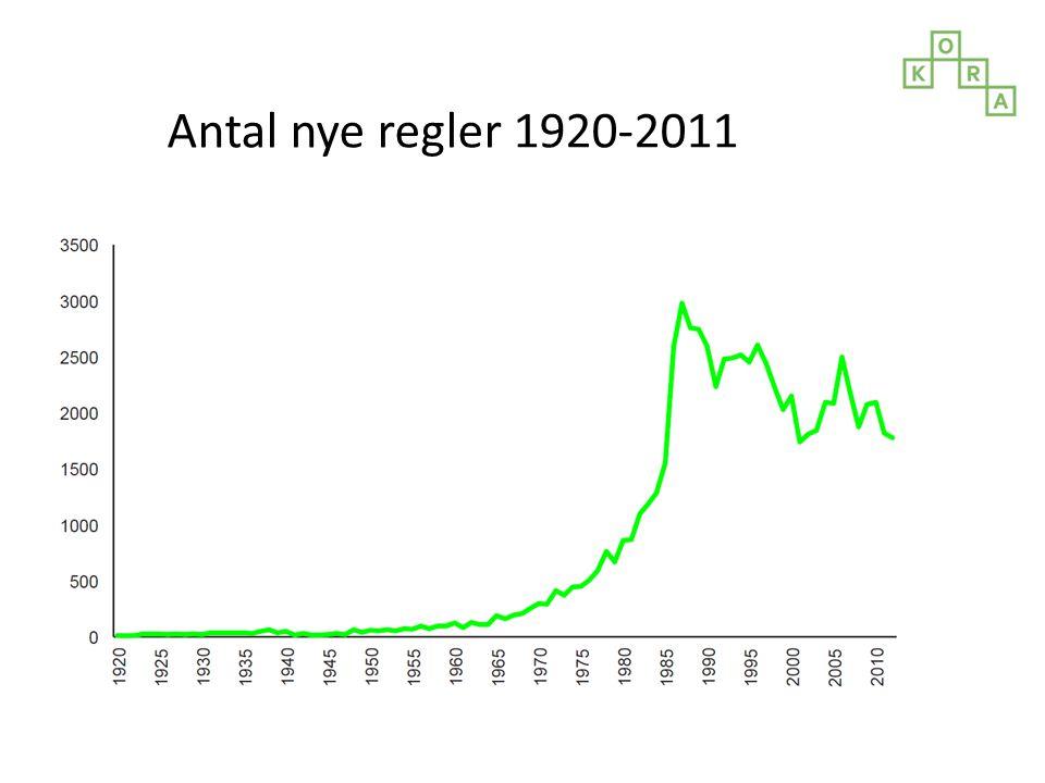 Antal nye regler 1920-2011