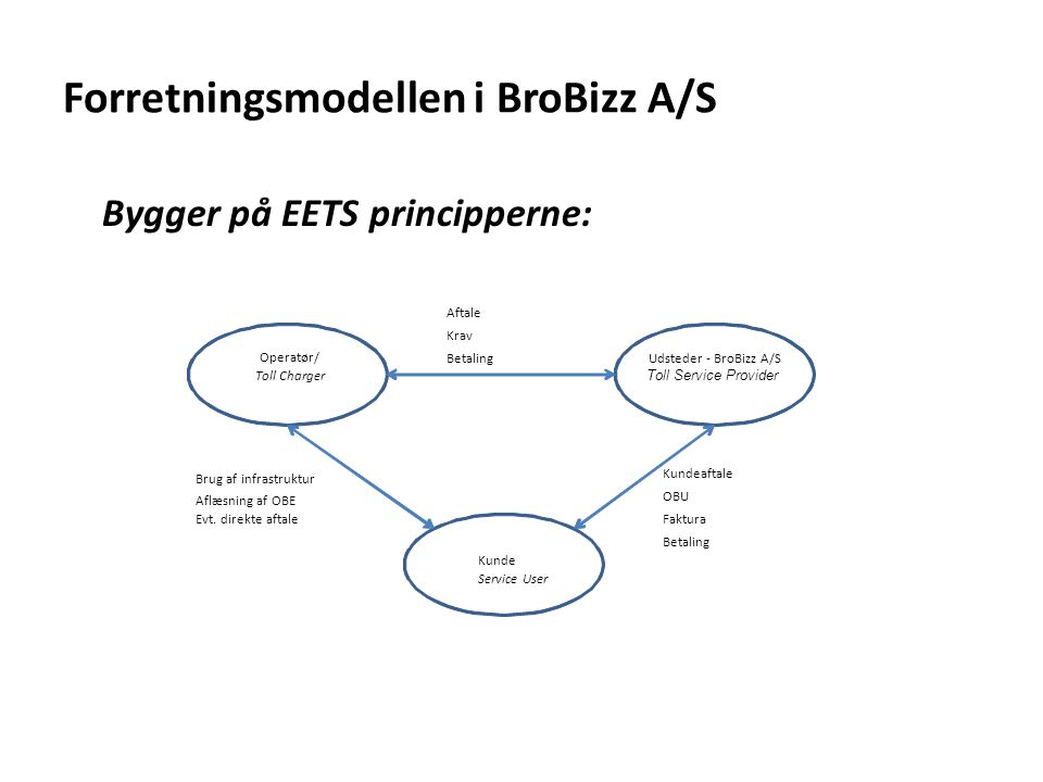 Forretningsmodellen i BroBizz A/S