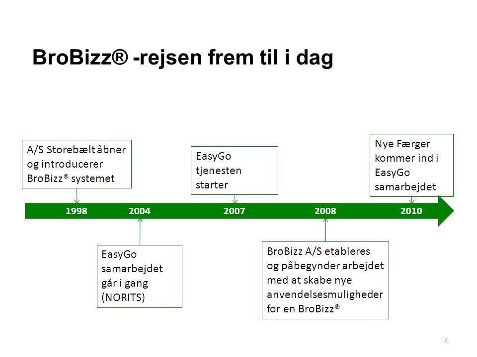 BroBizz® -rejsen frem til i dag
