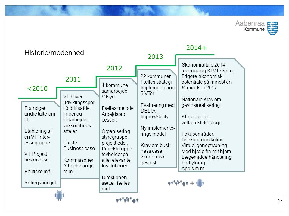 Historie/modenhed 2014+ 2013 2012 2011 <2010